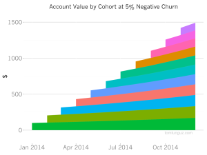 Acct value by cohort