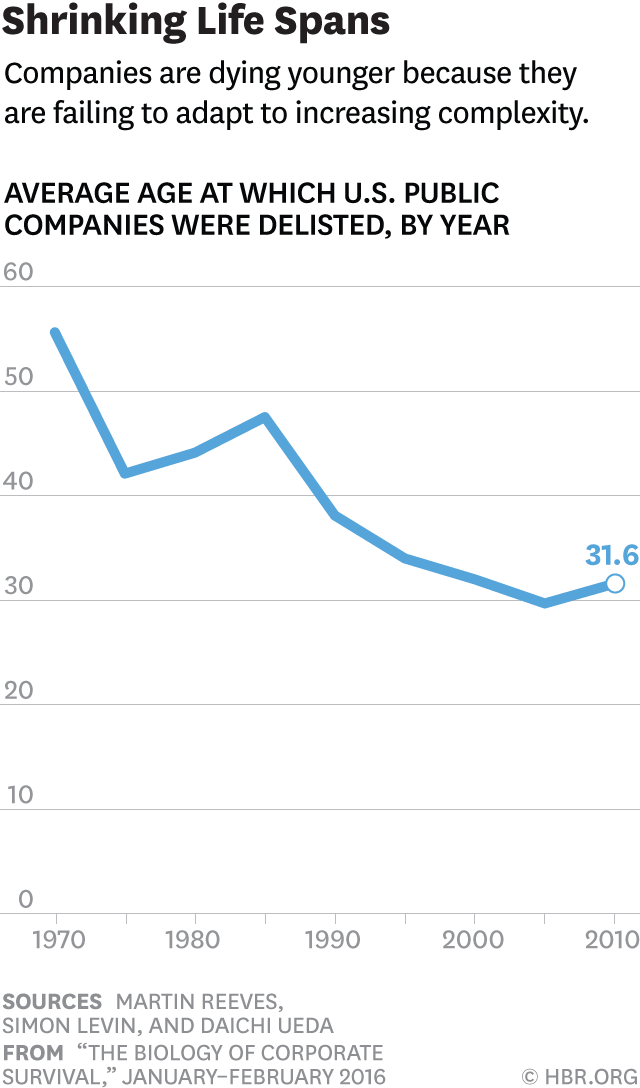 HBR death of companies