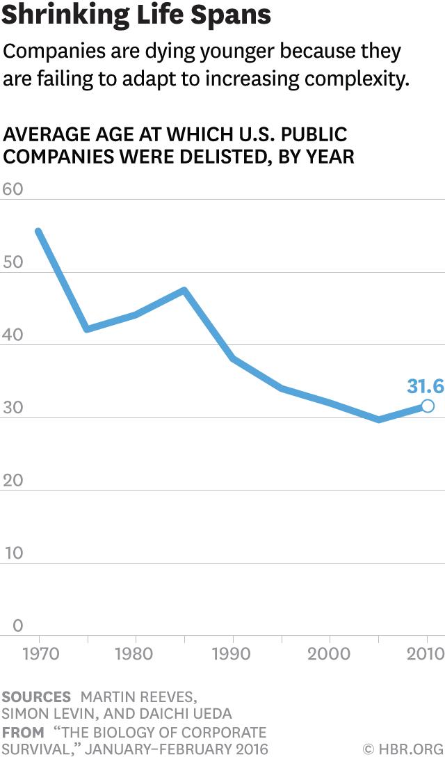 HBR death of companies