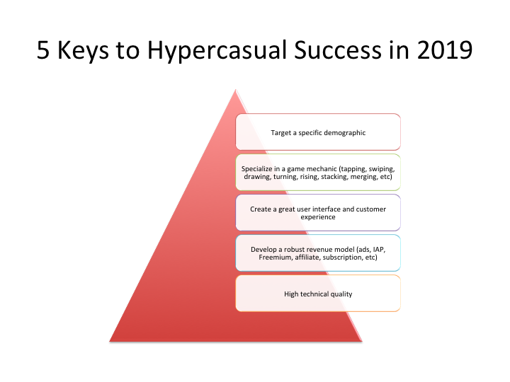 What's next for hypercasual