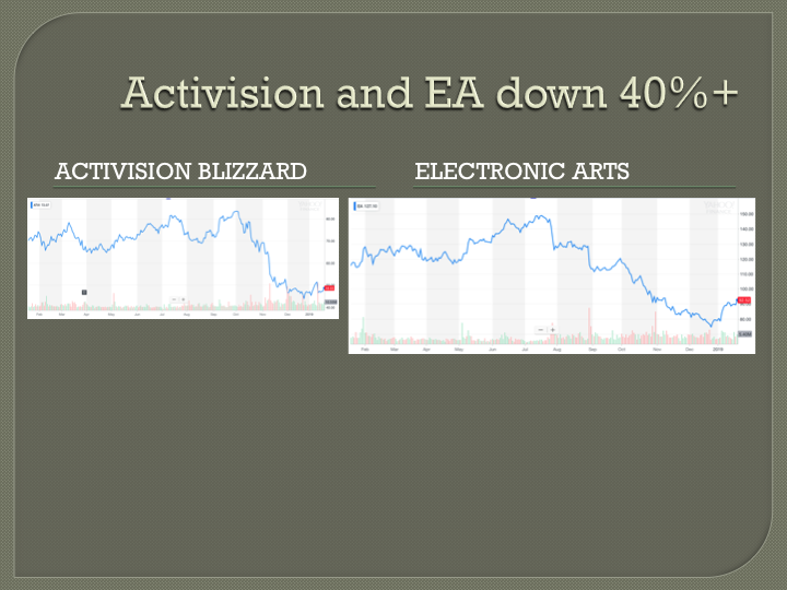 Why Activision and EA have dropped over 40 percent
