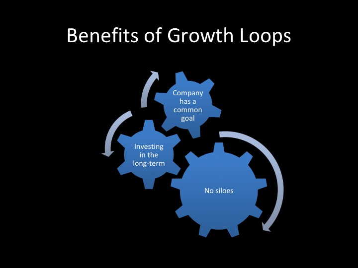 Creating growth loops to scale your game