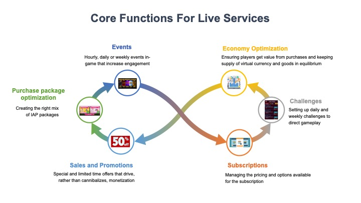 Lifetime Value Part 28:  Why you are probably under allocating resources to LiveServices