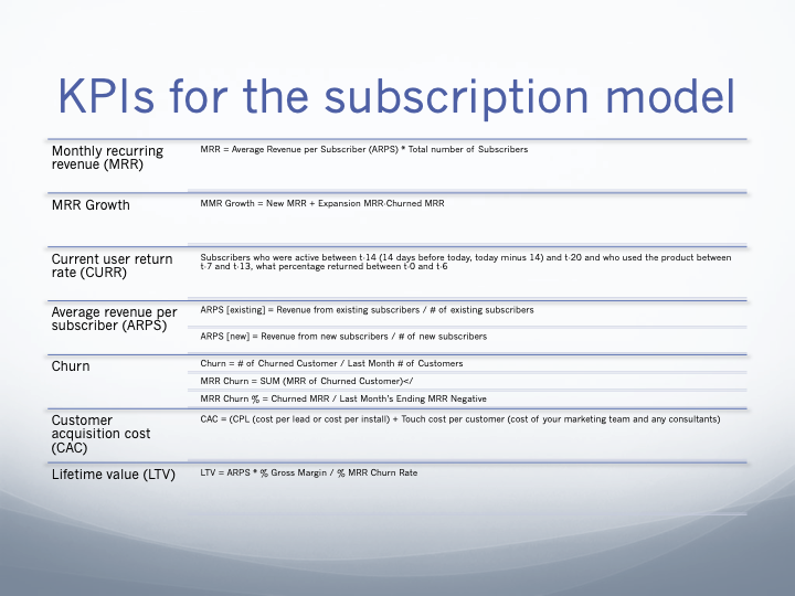 The subscription KPIs that matter