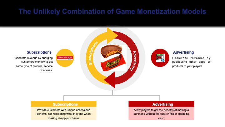 The Reese's Peanut Butter Cup of game monetization models