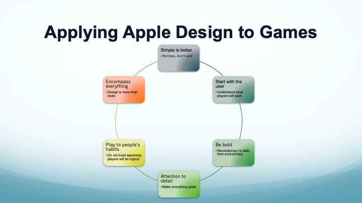 Design + Behavioral Economics = Apple