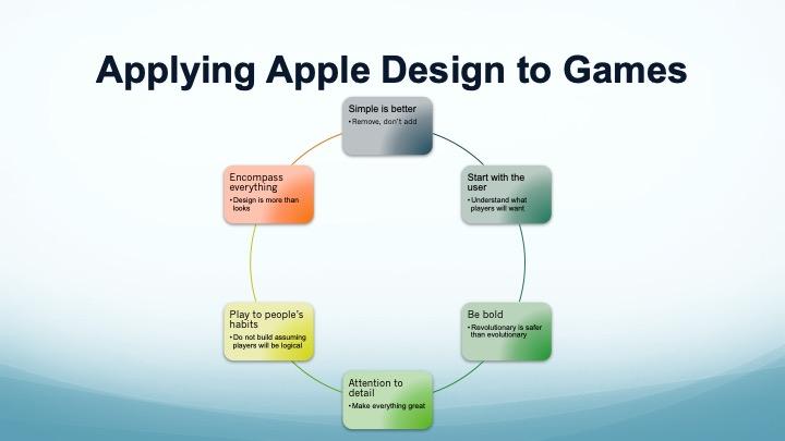 Design + Behavioral Economics =Apple