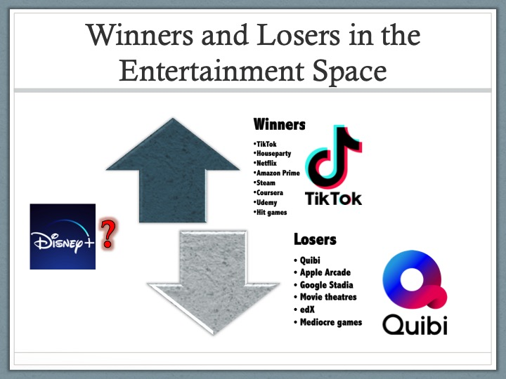 Winners and Losers in the entertainment space post-Coronavirus