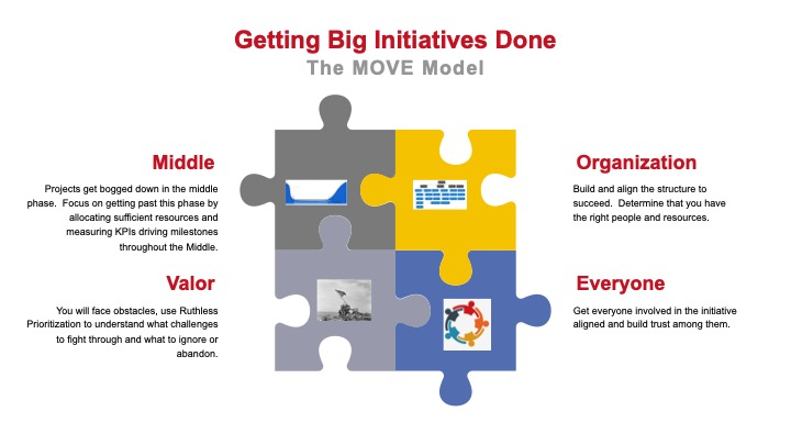 How to get your big initiatives done