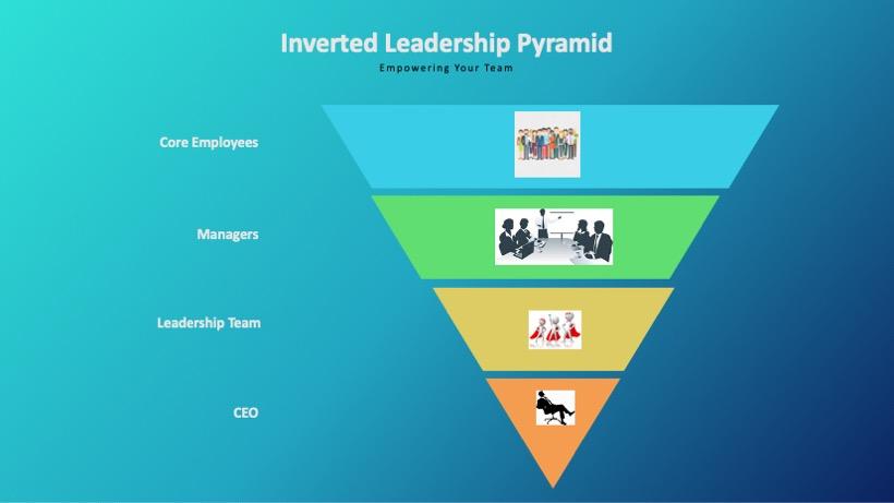 Inverted pyramid